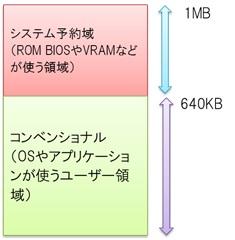 MSDOSのメモリマップイメージ