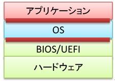 OSはBIOS(ハードウェア)とアプリケーションを制御している