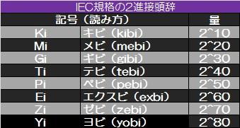 IEC2進接頭辞